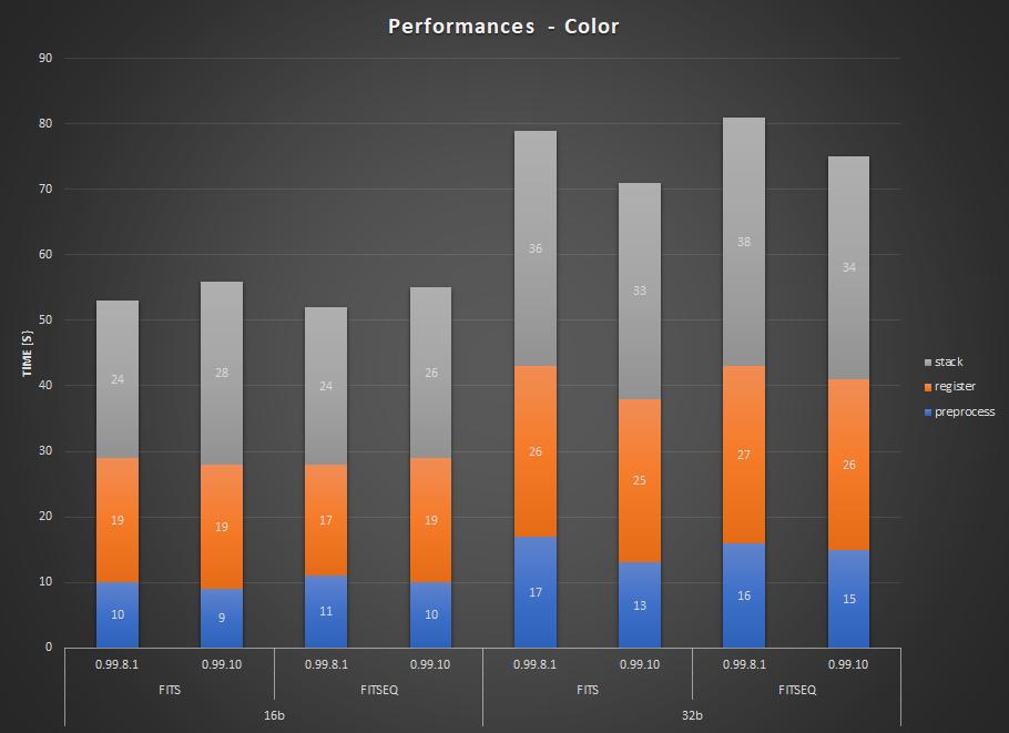 Comparaison de temps de traitement entre les versions 0.99.8.1 et 0.99.10 pour des images couleurs. Cette dernière version est plus rapide lorsque le traitement est effectué en 32bits.