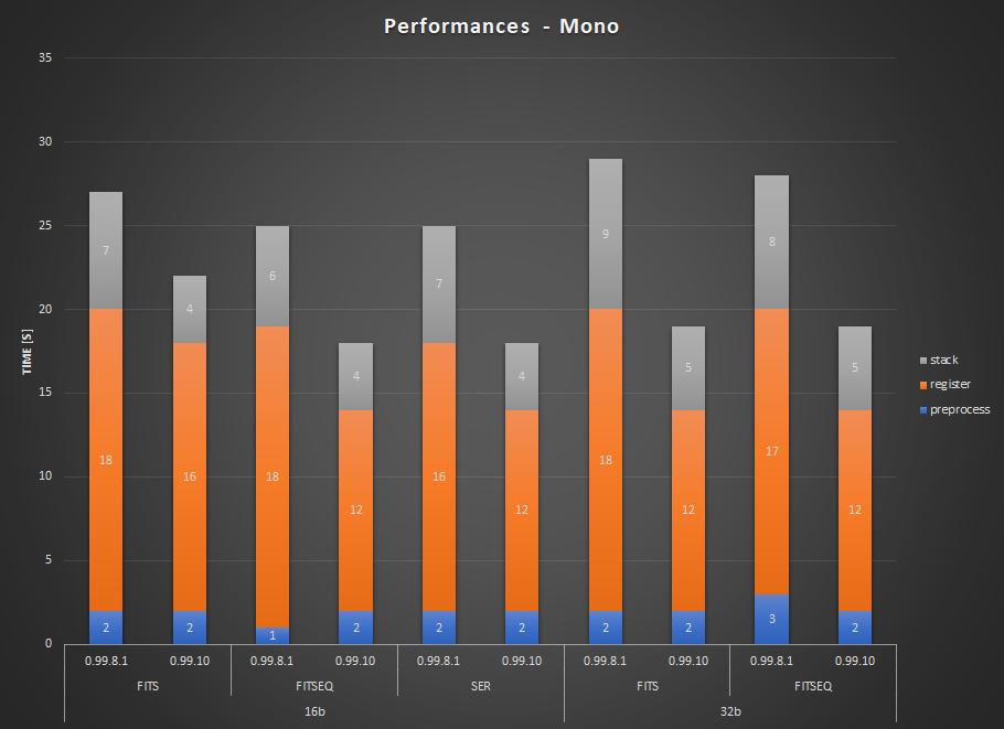 Comparaison de temps de traitement entre les versions 0.99.8.1 et 0.99.10 pour des images monochromes. Cette dernière version est plus rapide quels que soient le format et la profondeur de bits.