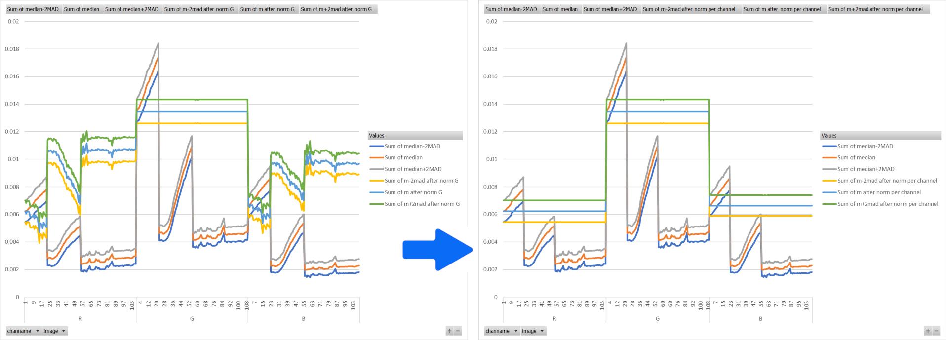 Les niveaux des canaux de 4 sessions faites sous différentes conditions de ciel (présence de la lune) sont représentés avant et après la normalisation. À gauche, il s'agit de la version 0.99.8.1, à droite de la 0.9.10. On constate que la normalisation est bien plus robuste dans la nouvelle version.